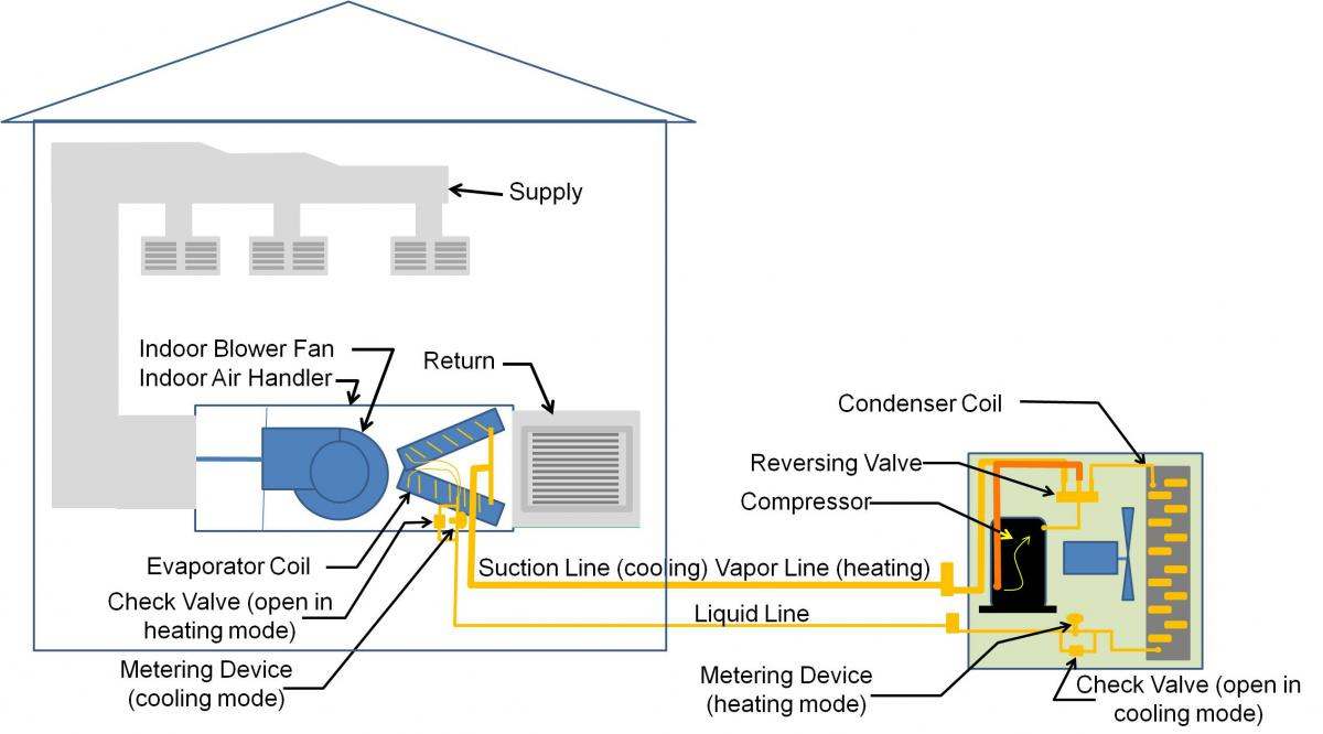 hight resolution of split system air source heat pump