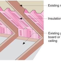 House Insulation Diagram Detailed Skeletal System How We Turned Our Into A Giant Foam Box Part Ii Ceiling Since Chris Was Planning To Insulate Using Polyisocyanurate Rigid He Decided Use The Itself Serve As Chutes See This Fun Video