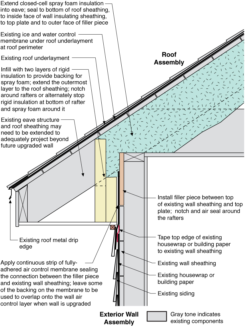 hight resolution of this attic was retrofitted to insulate it along the roof line to create a sealed