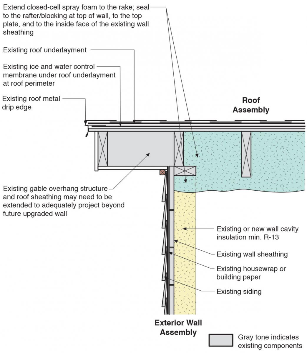 Roof Attic To Exterior Wall Air Control Upgrade