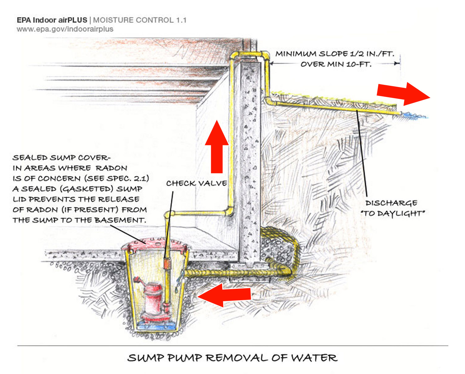 french drain design diagram aprilaire automatic humidifier model 600 wiring home drainage system lock elsavadorla