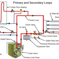 Central Heating Wiring Diagram Gravity Hot Water 4age 20v A Boiler System Can Be Set Up With Primary And Secondary