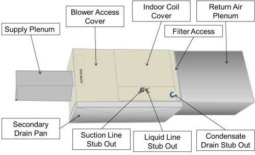 small resolution of install the filter media box between the return air plenum and the air handler box