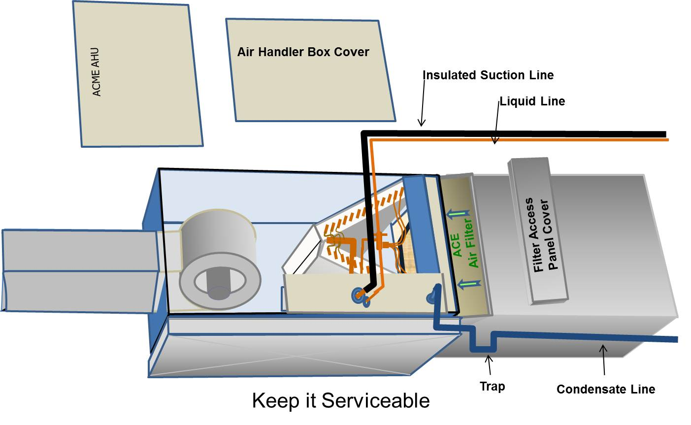 Proper Installation of Furnace and AirHandler Filters