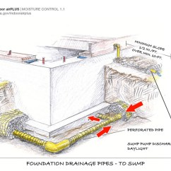 French Drain Design Diagram 2009 Kawasaki Brute Force 750 Wiring Footing Pipe Building America Solution Center