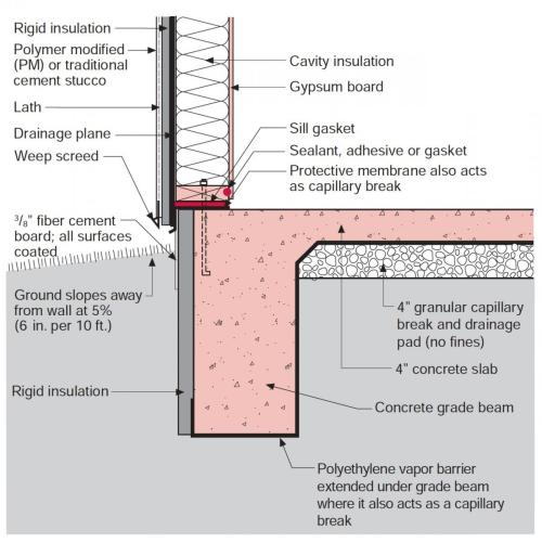 small resolution of figure 2 stucco is installed over rigid insulation which is installed over a drainage plane consisting of a drainage gap and building wrap layer over the