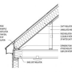 Truss Style Diagram 2002 Jeep Wrangler Radio Wiring Attic Knee Walls | Building America Solution Center