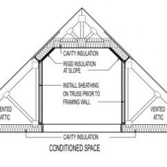 Truss Style Diagram Lowrance Transducer Wiring Conceptual Insulation Practice At Attic System Above Conditioned Space