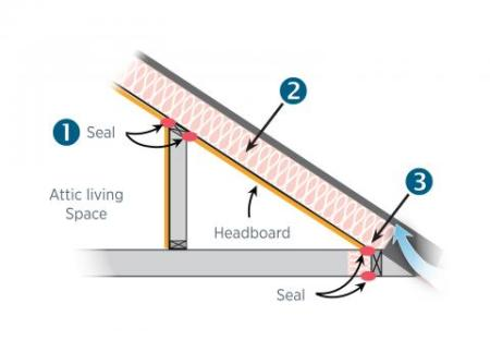 one way to air seal and insulate kneewalls – add insulation and a rigid air barrier along roof line of unconditioned attic space outside kneewall