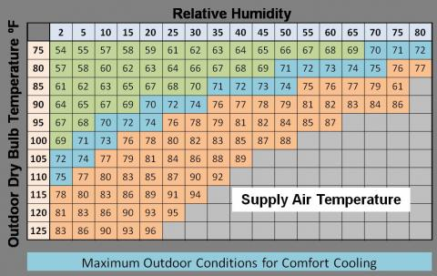 Cooling air temperatures that can be achieved by  direct evaporative cooler at various outdoor conditions also rh bascnl