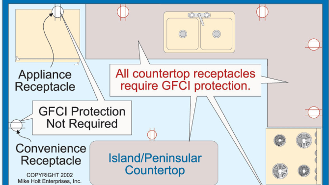nec requirements for groundfault circuit interrupters gfci