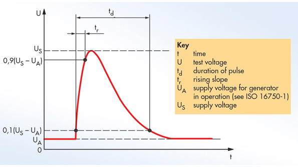 Difference Between Zener Diode And Transient Voltage ...
