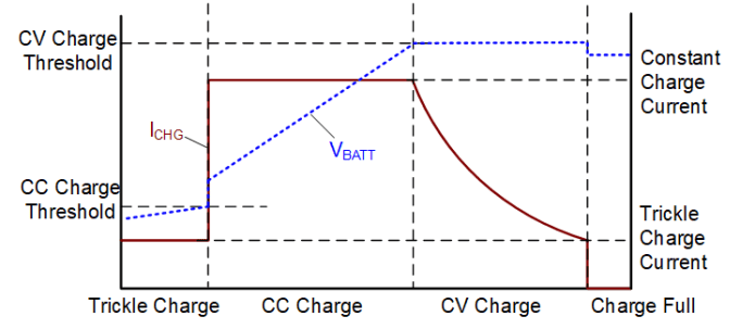 Fig 1 Lithium Ion Charging Profile