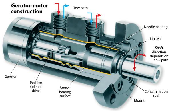 When electric motors won't do | Machine Design