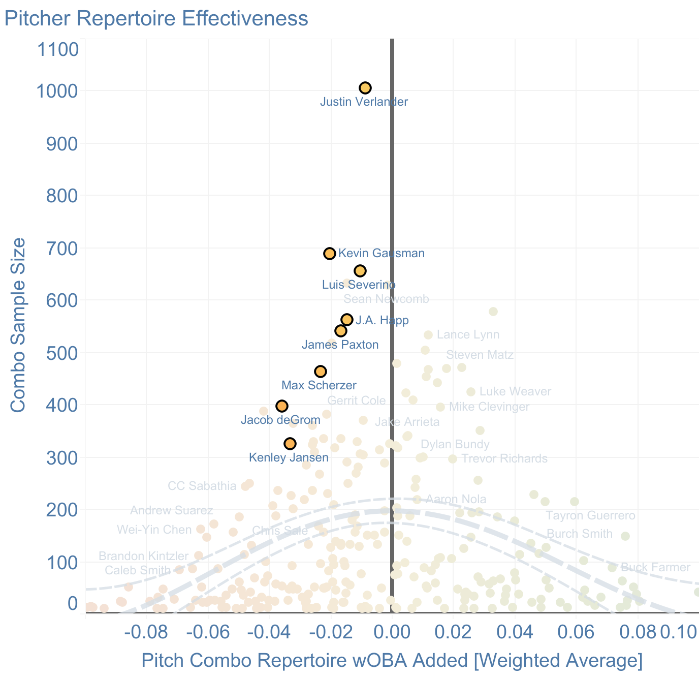 2018 Combo Repertoire wOBA Added by Pitcher in Major League Baseball: Better pitchers have negative combo repertoire wOBA Added, which means this metric is a leading indicator for overall pitcher effectiveness.