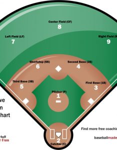 Baseball positions diagram also position numbers explained made fun rh baseballmadefun