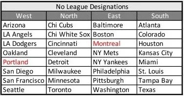 MLB Realignment Proposal