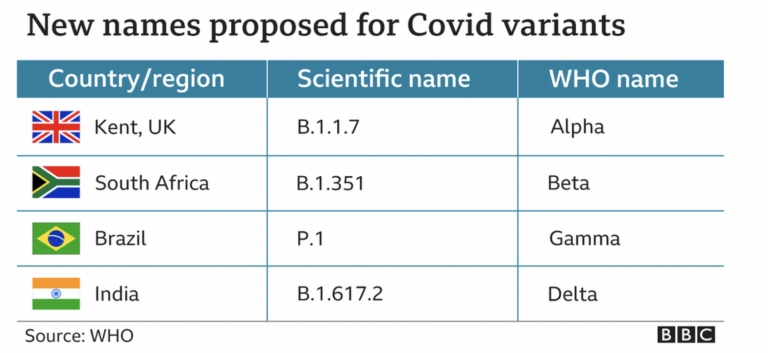 New names proposed for Covid Variants