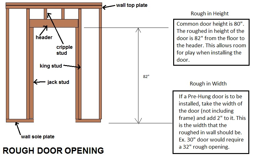 How To Frame For Basement Doors (and other basement door
