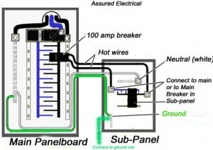 main panel to sub wiring diagram swim lane powerpoint should you install a in your basement how do one