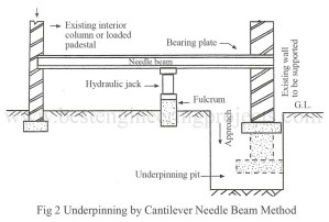 underpinning-by-cantilever-needle-beam-method