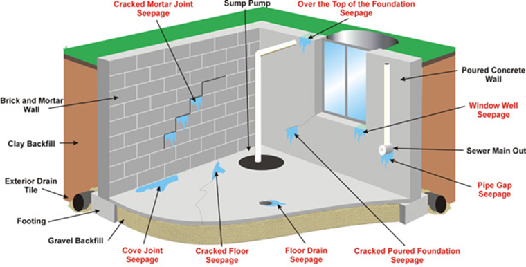Why Your Basement Leaks  Beaver Basement