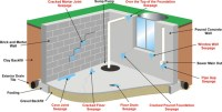 Why Your Basement Leaks  Beaver Basement