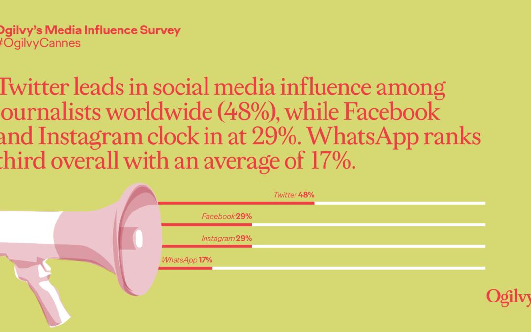 نتائج الدراسة الاستقصائية العالمية لتأثير وسائل الإعلام 2019: التغطيات الإعلامية المكتسبة تعزز من سمعة العلامات التجارية