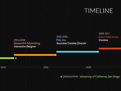 45 Stunning Timeline Designs Web & Graphic Design Bashooka