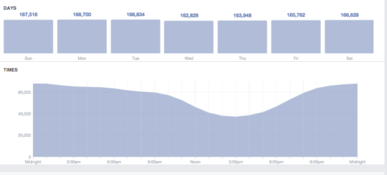 Facebook Insights to Improve Your Content
