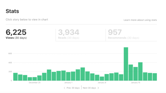 Medium Blogging Stats