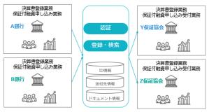 金融機関間データ連携サービス