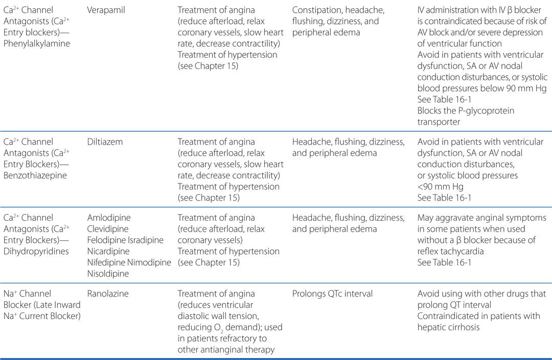 Drug Therapy of Myocardial Ischemia | Basicmedical Key