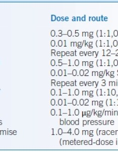 Table doses for epinephrine in the treatment of anaphylaxis also allergy and immunology basicmedical key rh basicmedicalkey