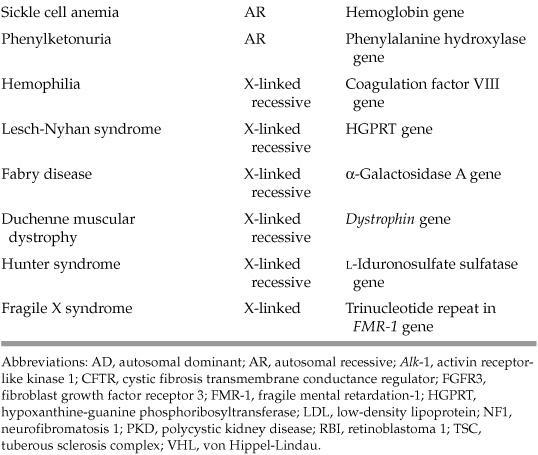 GENETIC PATHOLOGY | Basicmedical Key