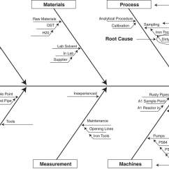 Root Cause Analysis Fishbone Diagram Example Plant Cell To Label 7 Excel Power Tools For Lean Six Sigma Basicmedical Key