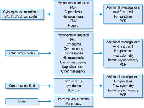 Immunosuppression | Basicmedical Key