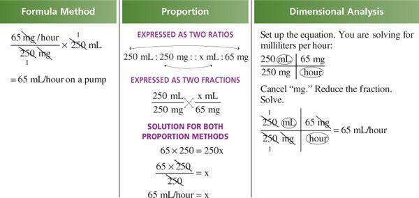 Types of IV Calculations | Basicmedical Key