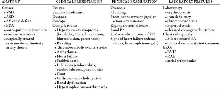 Adult Congenital Heart Disease | Basicmedical Key