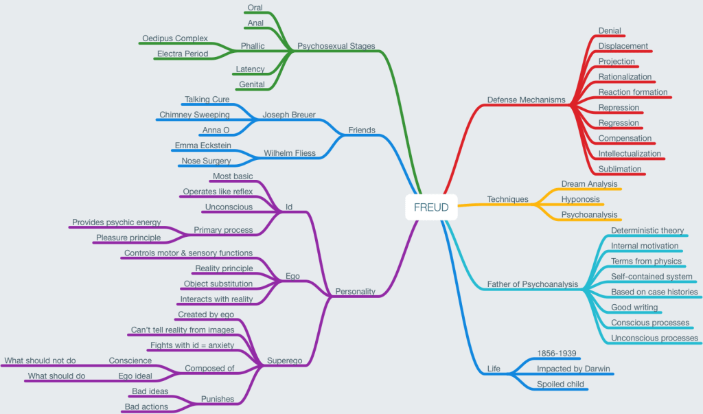 Mind map about Freud