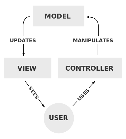 Understanding ASP.NET MVC using Real World Example, for