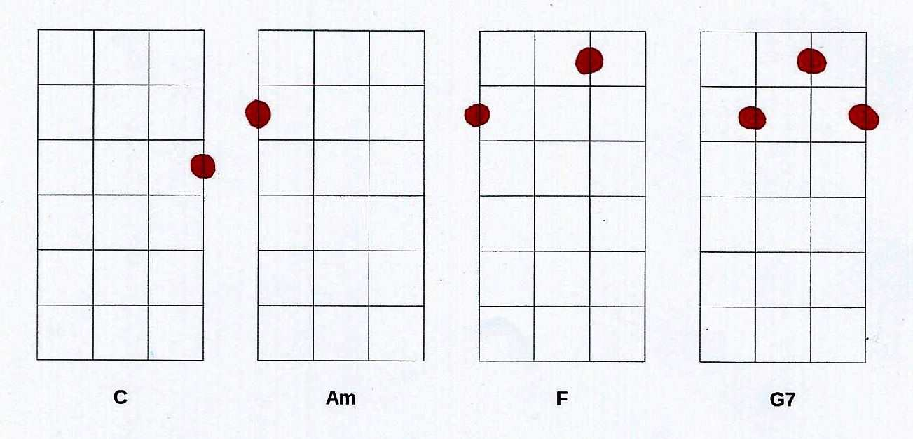 Ukulele Chords Progressions. Tips to start and where to