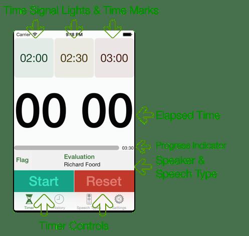 speech timer iphone screen