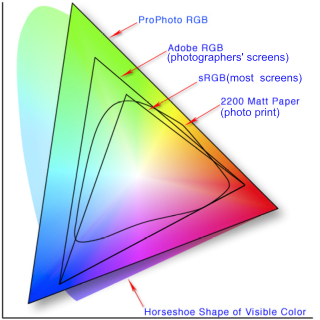 Color Space Comparison - sRGB and Print