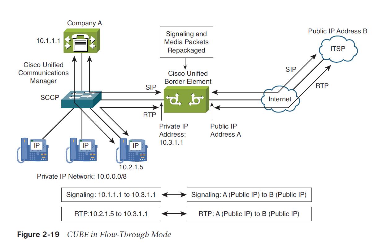 pstn call flow diagram car cigarette lighter wiring cisco voice multisite design  basim aly