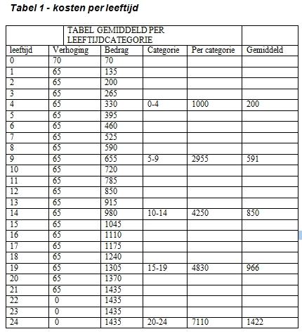 kostenperleeftijd-tabel1
