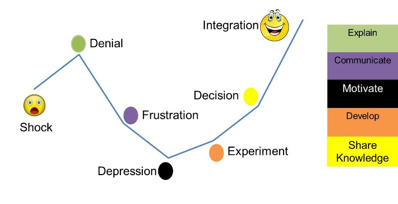 pms-change-curve