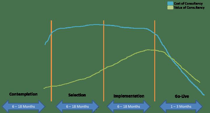 pms-cost-vs-value