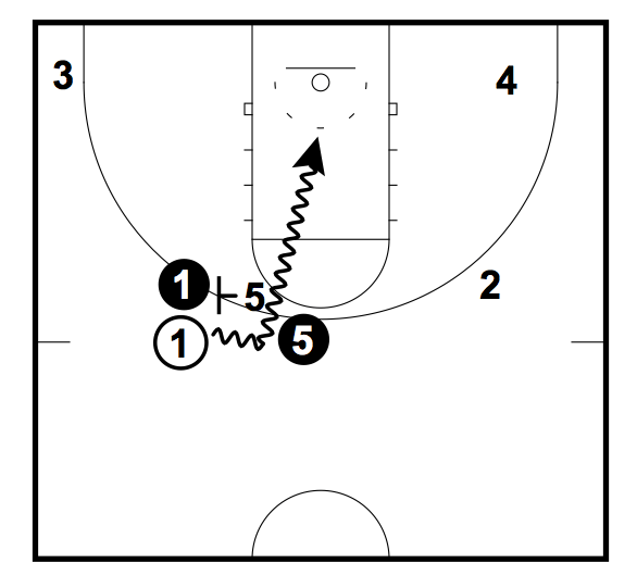 The 4 Options When Using a Pick and Roll for Guards