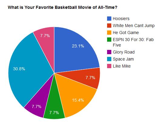 Basketball movies chart